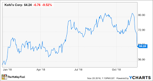 Kohls Joins The Department Store Rout Despite Solid Results