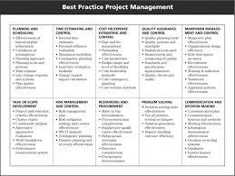 Quality Management Plan Business Plans Example Management Plan Project Diagram Functional 23