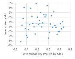 Are Their Any Biases In The Football Asian Handicap Market