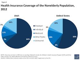 figure 4 health insurance coverage of the nonelderly population 2016