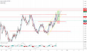 Eur Usd Chart Euro To Dollar Rate Tradingview