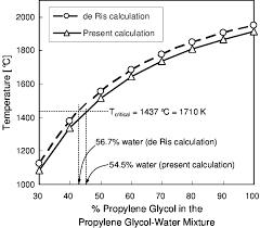 Adiabatic Stoichiometric Flame Temperature Of Water