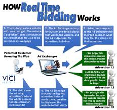 Just What Is Real Time Bidding Vici Media