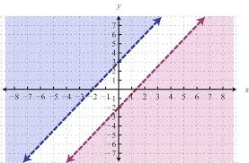 solve systems of inequalities by graphing math mathpapa