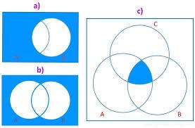 Boolean Algebra Venn Diagram Venn Diagrams And Boolean Algebra Electronics And Micros