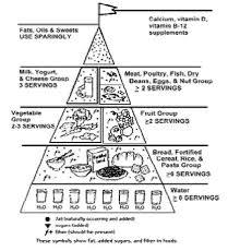 Blank Food Pyramid Chart John Blog Food Pyramid Worksheet Primary