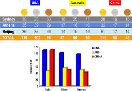 The Olympic Games Medals Analysis The Science Of Sport