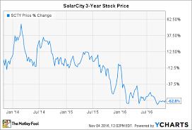 Tesla Motors Inc Solarcity Deal Gets Key Support The