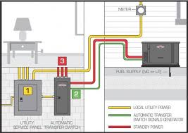 generac nexus switch wiring car wiring diagram download Automatic Transfer Switches For Generators Wiring Diagram generac nexus switch wiring car wiring diagram download tinyuniverse co automatic transfer switch for generator circuit diagram