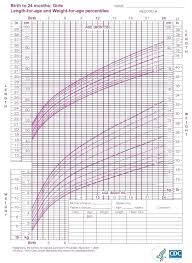 Babies Height Percentile Chart Baby Girl Image 0 Calculator