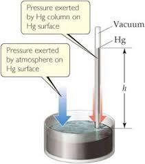 barometer chemistry. figure 10.2 a mercury barometer. barometer chemistry