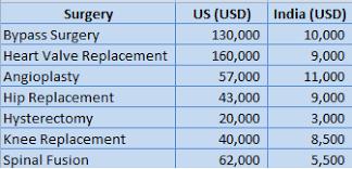 Medical Tourism Cost Comparison Chart Medical Tourism In India Growth Advantages Disadvantages