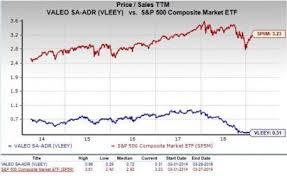 Should Value Investors Consider Valeo Vleey Stock Now