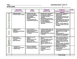common core informational essay rubric high school th th