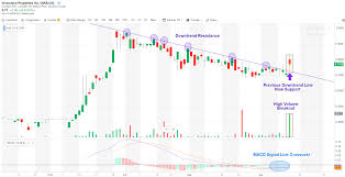 Cse Stock Charts Marijuana Stocks End Of Day Update Heres What You Missed