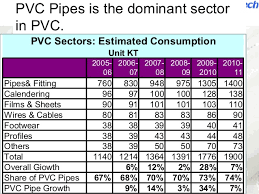 Pvc Pipes In India Past Present And Future