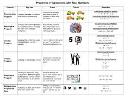 Properties Of Operations Chart Property Chart