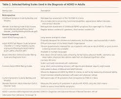 Adhd Symptoms Chart Diagnosis And Management Of Attention Deficit Hyperactivity
