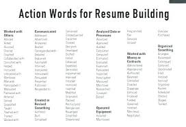 Strong Resume Words Strong Words For Cover Letter Resume Strong Amazing Action Words To Use In Resume