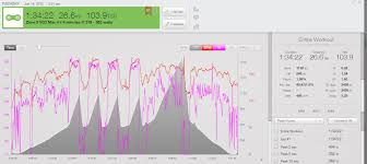 How To Perform Vo2 Max Intervals With Your Powermeter