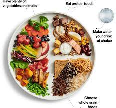 Canada Food Guide Plate — My Healthy Dish