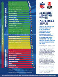 Nfl Helmet Safety Chart Nfl Announce 2018 Helmet Results Double Coverage