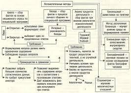 Принципы и методы исследования в психологии pro psixology ru Принципы и методы исследования в психологии