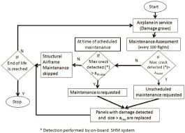 Flowchart Depicting Maintenance Scheduling And Assessment