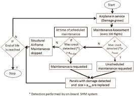 Corrective Maintenance Process Flow Chart Flowchart Depicting Maintenance Scheduling And Assessment