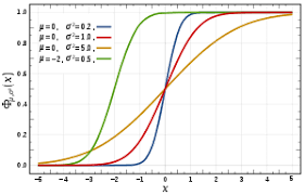 Probability Density Chart Cumulative Distribution Function Wikipedia
