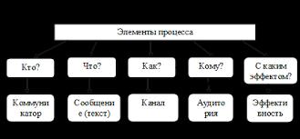 Курсовая работа Теоретические аспекты совершенствования делового  Рисунок 1 3 Модель вербального коммуникативного процесса
