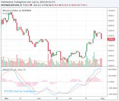 Price And Volume Charts Bitcoin Price Volume Chart Bitcoin Transactions How To Track