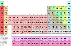 Four New Elements Officially Added to Periodic Table - Science ...