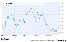 Plki Stock Chart Jim Cramers Top Stock Picks Plki Mkto Fuel Rubi Prgo Aapl