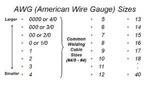 Welding Voltage And Current Chart Selecting The Proper Size Welding Cables
