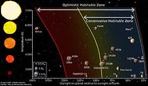 Astronomical Chart Of Stars And Planets Circumstellar Habitable Zone Wikipedia