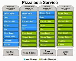 What Is Service Oriented Architecture Service Oriented Architecture Example Pizza As A Service