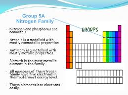 Group 5a Periodic Table 5a Nitrogen Family Portray Marvelous 11 ...
