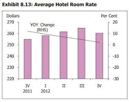 Chart Of The Day Hotel Occupancy Rate Dips To Just 86