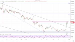 Dash Usd Live Chart Dash Price Technical Analysis Increases By 34 As The