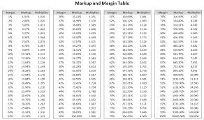 Markup Vs Gross Profit Margin Table Elcho Table