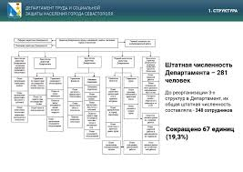 ОТЧЕТ Департамента труда и социальной защиты города Севастополя за  a1