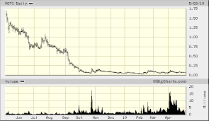 Mgti Stock Chart Is Mgt Capital Investments Inc Otcmkts Mgti An Emerging