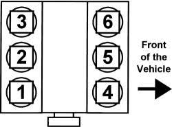 solved i need the cylinder numbering for my 1999 honda fixya i need the cylinder numbering for my 1999 honda 8f465cf jpg