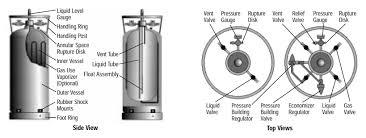 Liquid Nitrogen Gas Conversion Chart Liquid Argon Environmental Health Safety University Of