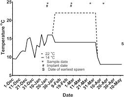 Effects Of Gnrha Treatment During Vitellogenesis On The