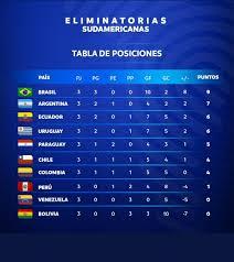 Jadwal piala dunia, saatnya menuju 2018 yang lebih jaya dengan hadirnya piala dunia 2018, kabarnya sudah. Kualifikasi Piala Dunia 2022 Brazil Masih Sempurna Uruguay Dan Chile Menang Literasi News
