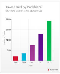 How Long Do Disk Drives Last