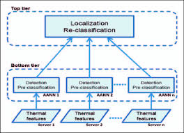 Net Framework Hierarchy Chart Information Flow Chart Of Our Two Tier Hierarchical Nn
