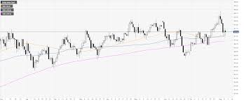 Dxy Stock Chart Us Dollar Index Technical Analysis Dxy In Wait And See Mode